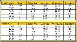 Press ups chart